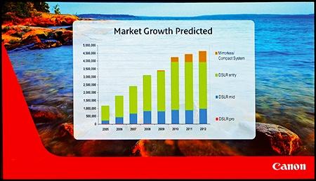 Photokina 2012: Canon prezentace - graf