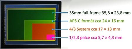 Full-frame snímač ve srovnání s menšími
