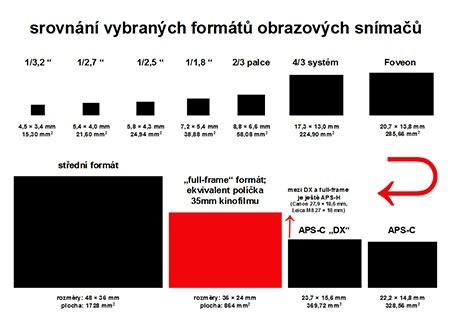 srovnání velikosti vybraných obrazových ssnímačů - tabulka