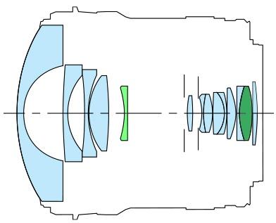 Canon EF 8–15 mm 1:4L Fisheye USM - schéma optické konstrukce