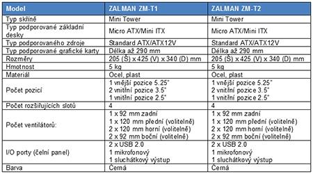tabulka se základními údaji