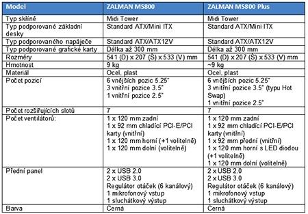 Zalman MS800 a MS800 Plus – tabulka se základními údaji: