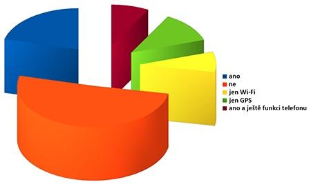 graf ankety na téma potřeby fotoaparátu s Wi-Fi a GPS