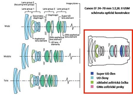 schémata optické konstrukce