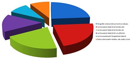 Anketa: Doma si tisknu fotografie - graf