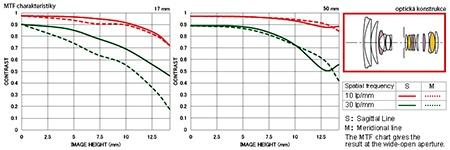 Sigma 17–50 mm 1:2,8 EX DC OS HSM - MTF a optická konstrukce