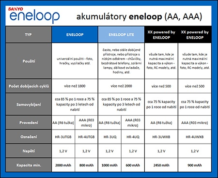 Sanyo Eneloop - tabulka