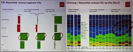 Grafy/statistiky GfK/Samsung