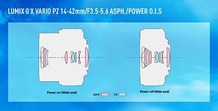 setový powerzoom 14-42 mm - optická konstrukce