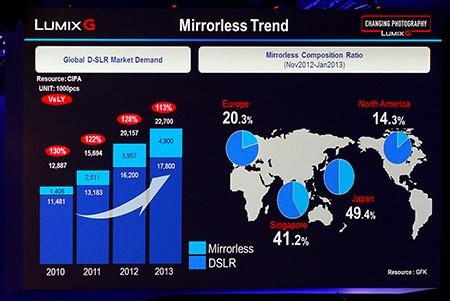 bezzrcadlovky: trendy prodejů/podíly na trhu