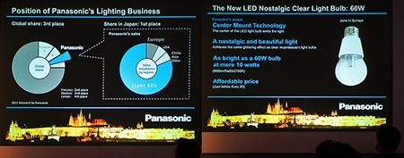 Panasonic: rozšíření nabídky LED žárovek v Evropě