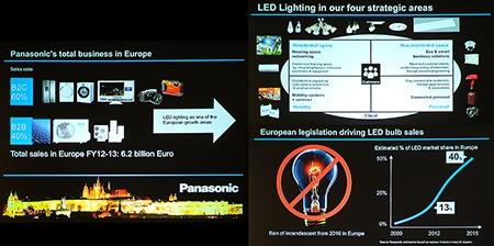 Panasonic: obchodní výsledky a hlavní zaměření v oblasti osvětlení a LED žárovek