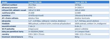 tabulka Canon EOS 70D vs. 7D