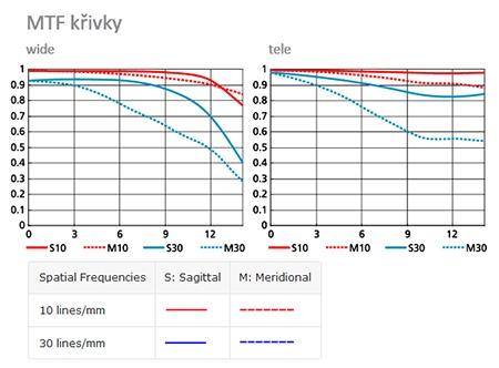 křivky MTF – Modulation Transfer Function objektivu