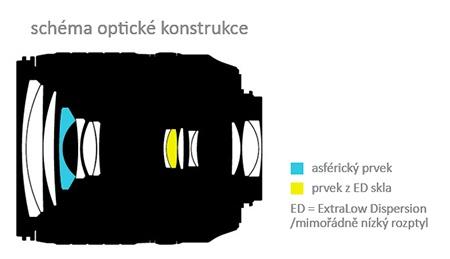 optická konstrukce