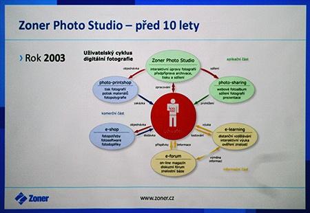 Zoner Photo Studio 16 - I
