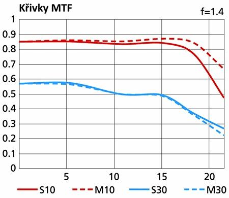 Nikon AF-S Nikkor 58 mm f/1,4G - charakteristiky MTF