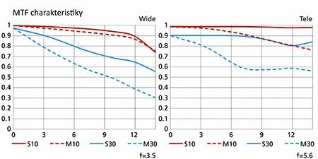 Nikon AF-S DX Nikkor 3,5–5,6/18–140G ED VR - MTF