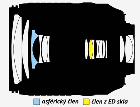 Nikon AF-S DX Nikkor 3,5–5,6/18–140G ED VR - schéma optické konstrukce